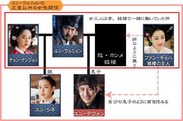 (C)NHK「オクニョ運命の女」」登場人物相関図 ユン・ウォニョンの女性関係図